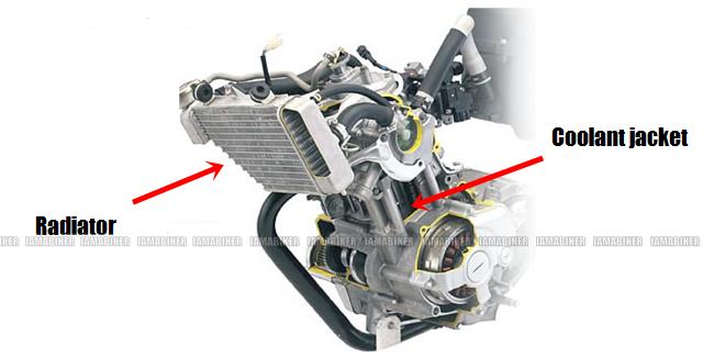 Engine Cooling Explained Iamabiker Everything Motorcycle