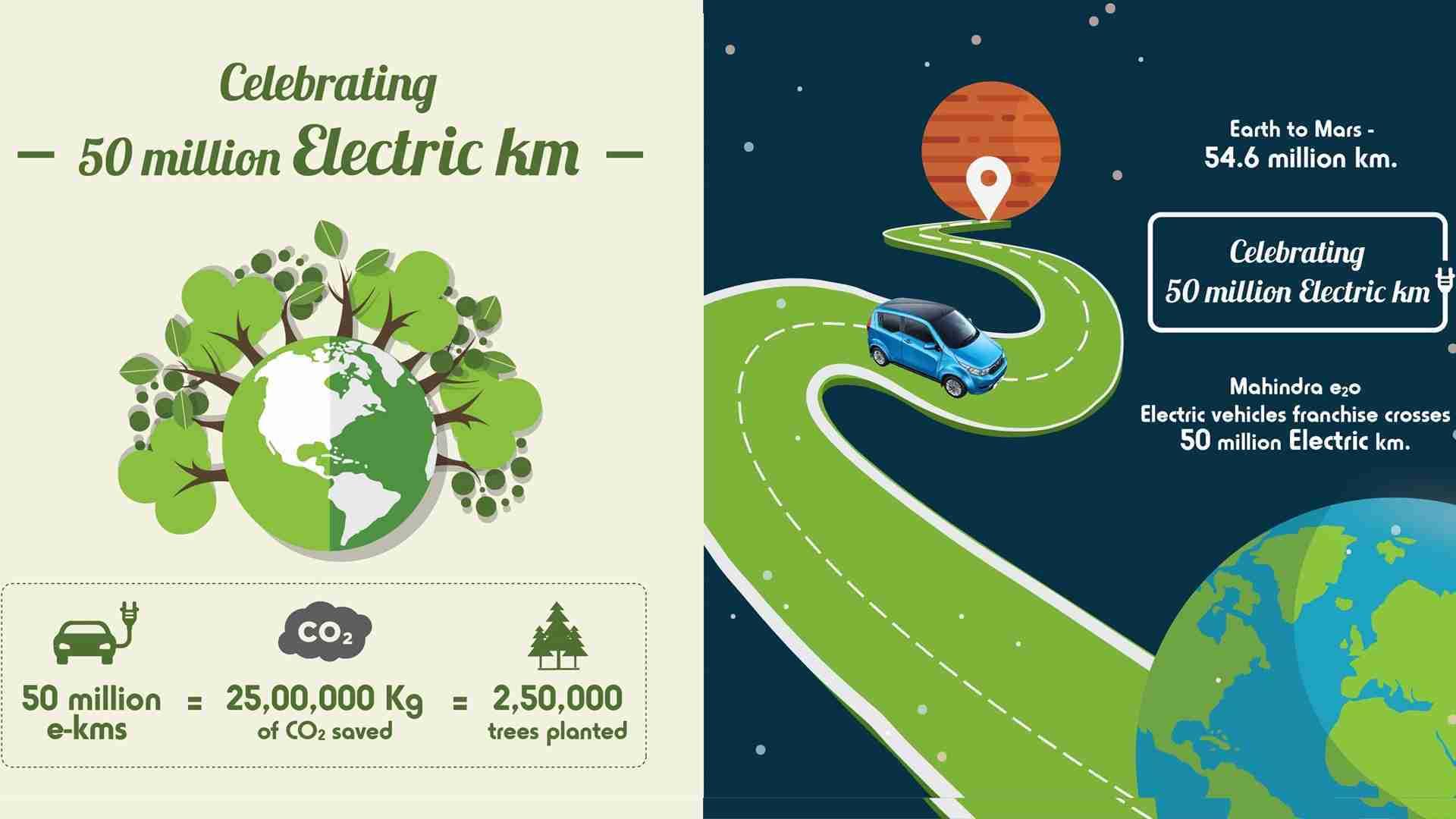 Mahindra Electric Crosses 50 Million green Kilometres