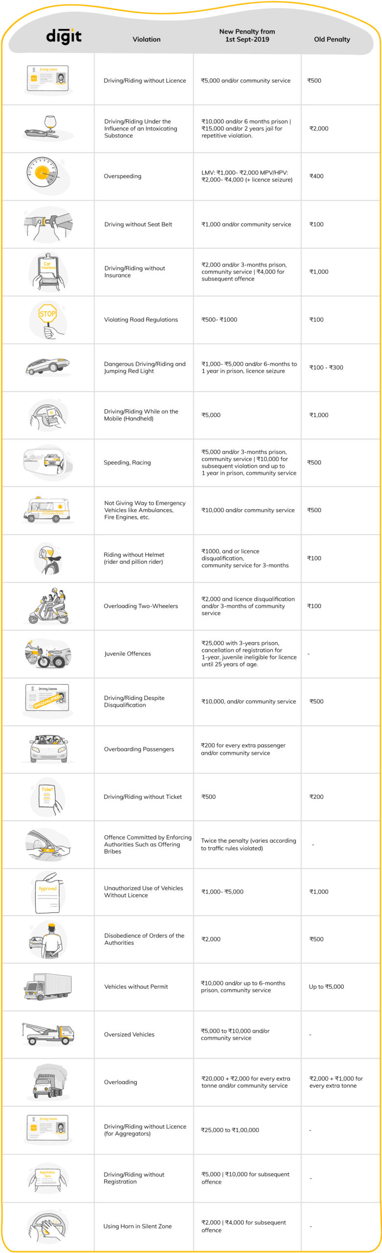 List of Traffic Fines 2019 Info graphic