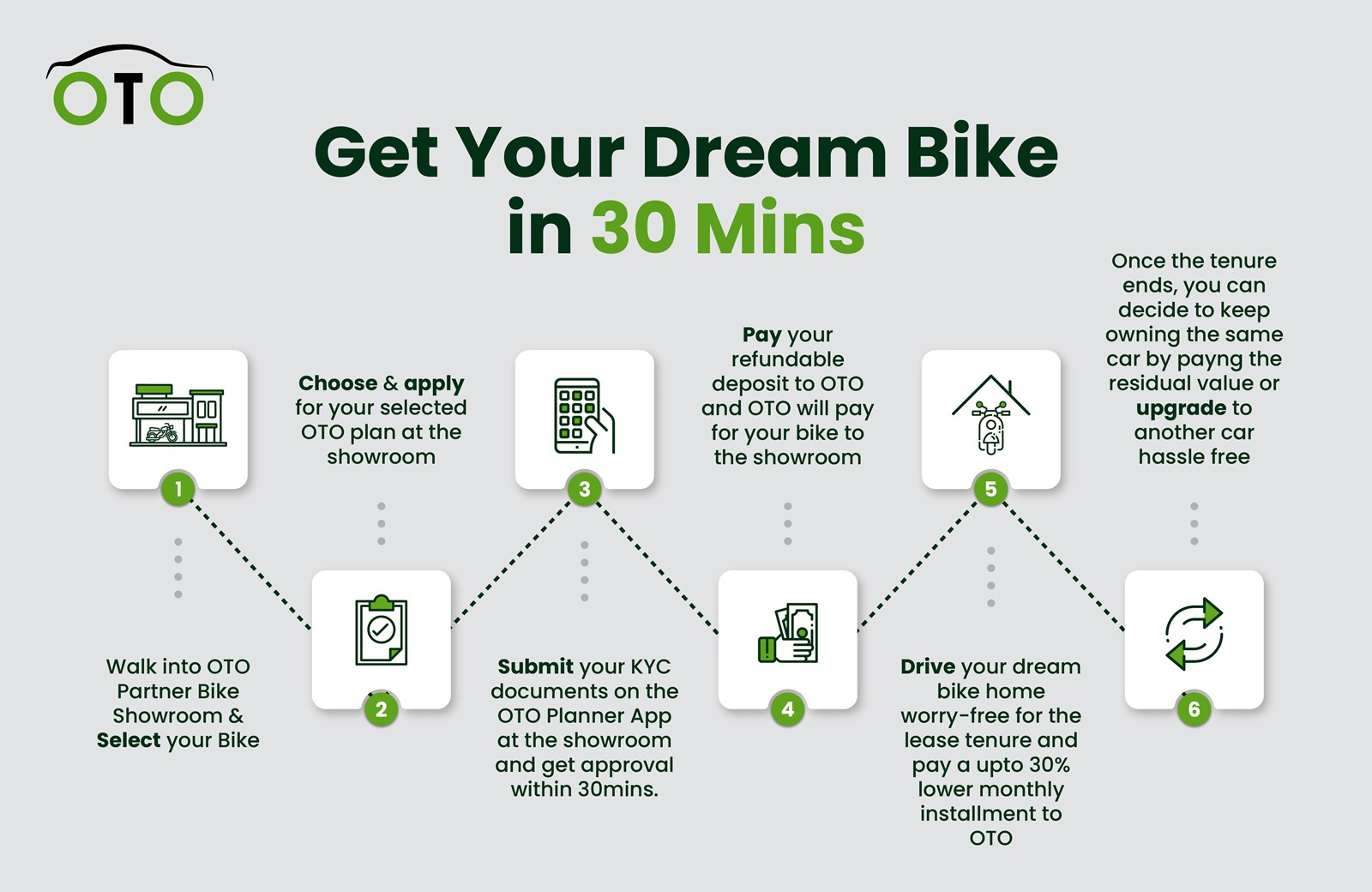 OTO Bike - how it works